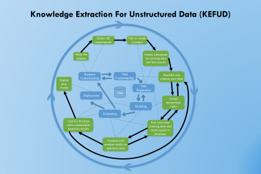 Methodology for Complex Knowledge Extraction
